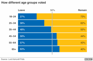 Age-analysis-for-Brexit